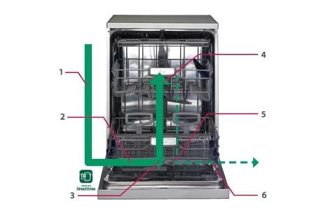 lg dishwasher inverter direct drive water flow